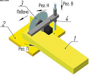 Рис. 4. Торцовочный станок с горизонтальной подачей