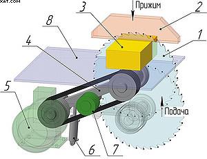 Рис. 6. Торцовочный станок с вертикальной подачей