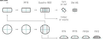 Рис. 1. Схема распиловки