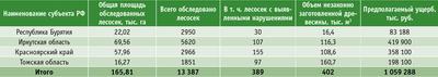 Посмотреть в PDF-версии журнала. Таблица. Результаты дистанционного мониторинга незаконных рубок на территории СФО в 2009 году