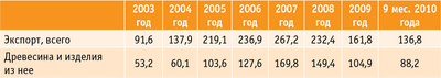 Таблица 1. Изменения в товарной структуре экспорта в 2003-2010 годах, $ млн