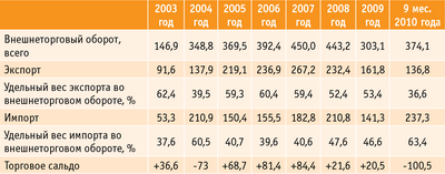 Таблица 2. Динамика внешнеторгового оборота в 2003–2010 годах, $ млн