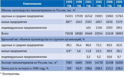 Таблица 1. Производство пиломатериалов в России в 1990–2009 годах