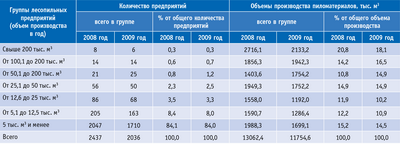 Посмотреть в PDF-версии журнала. Таблица 2. Распределение по группам крупных и средних предприятий Российской Федерации, вырабатывавших  пиломатериалы в 2008 и 2009 годах