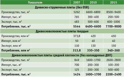 Таблица. Прогноз развития внутреннего рынка плит ДСП и MDF