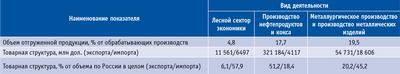 Посмотреть в PDF-версии журнала. Таблица 1. Сравнительная характеристика деятельности лесного и некоторых других секторов экономики России (2008 год)