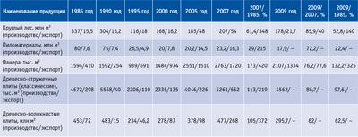 Посмотреть в PDF-версии журнала. Таблица 2. Производство конструкционных древесных материалов (экспортно ориентированное производство)