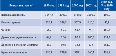 Таблица 4. Объемы мирового лесопромышленного производства в 1990–2007 годах (без учета России)