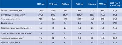 Посмотреть в PDF-версии журнала. Таблица 5. Динамика объемов производства основных видов продукции лесного комплекса Российской Федерации