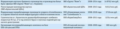 Посмотреть в PDF-версии журнала. Таблица. Инвестиционные проекты, включенные в Перечень приоритетных инвестиционных проектов в области освоения лесов