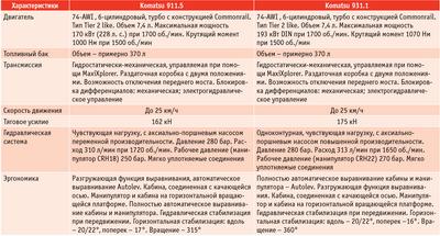 Посмотреть в PDF-версии журнала. Таблица. Некоторые технические характеристики харвестеров Komatsu 911.5 и 931.1 (спецификация для РФ)
