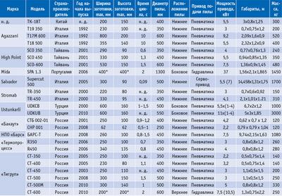 Посмотреть в PDF-версии журнала. Таблица. Торцовочные станки некоторых производителей (Agazzani, High Point, Mida, Salvador, Stromab, Ustunkarli, «Бакаут», НПО «Барс», «Термопроцесс», «Тигруп»)