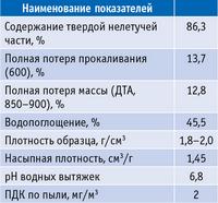 Таблица 1. Физико-химические свойства природных шунгитов