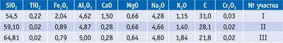 Таблица 2. Химический состав шунгитов Карелии (мас. ч., %)
