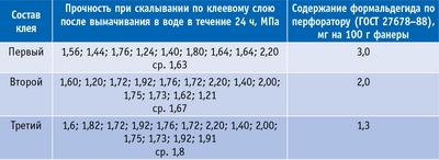 Таблица 3. Механические и санитарно-гигиенические свойства фанеры
