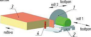 Рис. 4. Торцовочный модуль