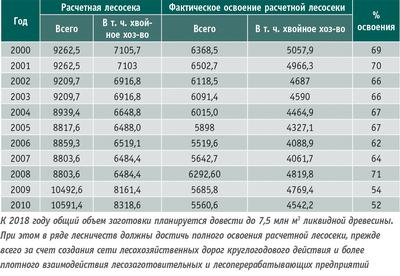 Таблица. Фактическое освоение расчетной лесосеки в Республике Карелия (тыс. куб. м)