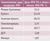 Таблица 1. Доля выпуска основных видов продукции ЛПК Республики Карелия в общероссийском объеме в 2010 году