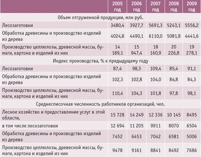 Таблица 2. Основные показатели деятельности лесопромышленного комплекса Республики Карелия