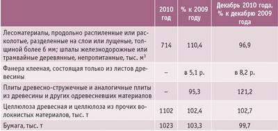 Таблица 4. Производство важнейших видов продукции