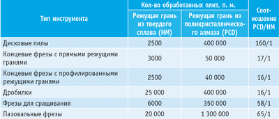 Таблица. Сравнение средней продолжительности качественной обработки плиты MDF инструментом с режущими элементами из алмаза (PCD) и твердого сплава (HМ)