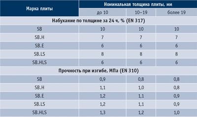 Таблица 1. Требования к физико-механическим свойствам мягких ДВП