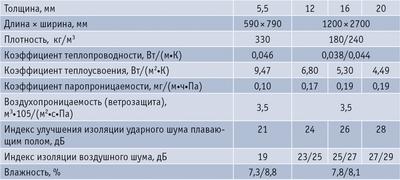 Таблица 2. Характеристики мягких ДВП марки «Изопанель»