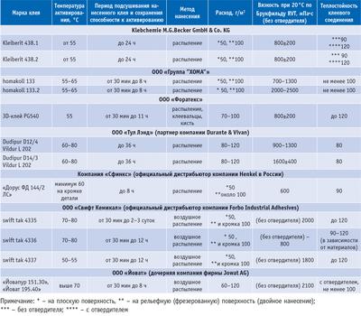 Посмотреть в PDF-версии журнала. Таблица. Характеристики некоторых двухкомпонентных клеевых материалов для мембранно-вакуумного прессования (kleiberit 438.1, kleiberit 438.2, homakoll 133, homakoll 133.2, Зd-клей PG540, Dudipur d12/4 Vildur L 202, Dudipur d14/3 Vildur L 202, «Дорус ФД 144/2 ЛС», swift tak 4335, swift tak 4336, swift tak 4337, «Йовапур 151.30», «Йоват 195.40»)
