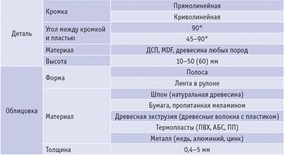 Таблица 1. Показатели, определяющие исполнение кромкооблицовочного станка