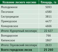 Таблица 2. Площадь городских лесов Санкт-Петербурга