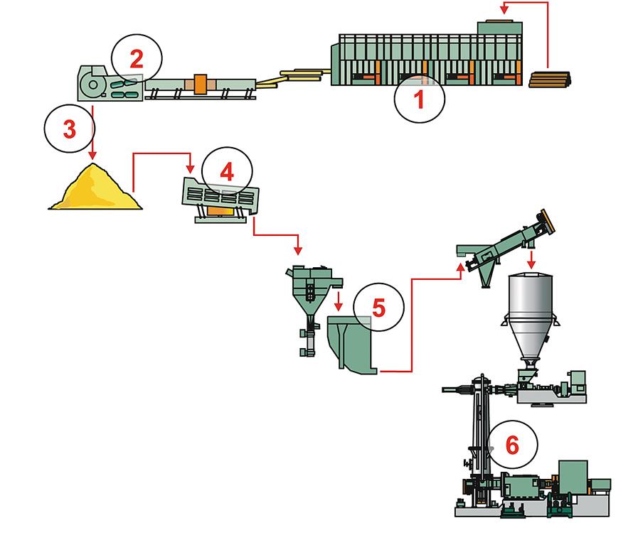Технологическая схема подготовки волокна