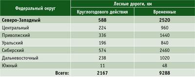 Таблица. Показатели необходимого ежегодного прироста протяженности лесных дорог для обеспечения прогнозируемых объемов заготовки и вывозки древесного сырья по некоторым федеральным округам РФ