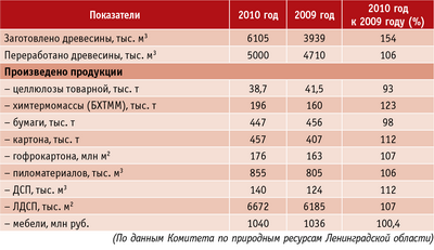 Таблица. Производство продукции предприятиями ЛПК Ленинградской области