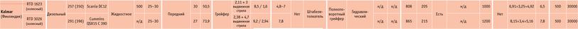 Посмотреть в PDF-версии журнала. Таблица 2. Хайлифтеры (хайлифтер Kalmar RTD 1623, хайлифтер Kalmar RTD 3026)
