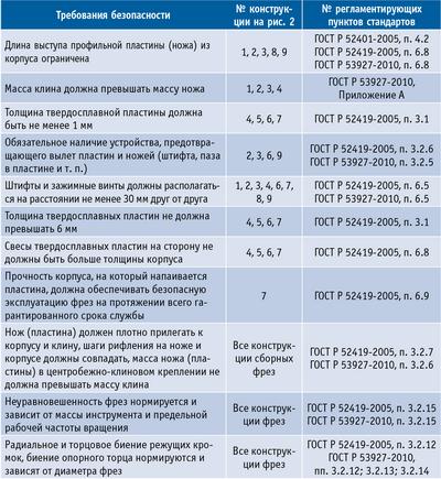 Сводная таблица требований к конструкциям, содержащихся в действующих национальных стандартах