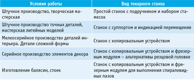 Таблица 2. Виды токарных станков, предназначенных для выполнения определенных операций в условиях определенных производств