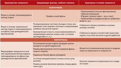 Посмотреть в PDF-версии журнала Таблица. Факторы, определяющие состояние поверхности после фрезерования