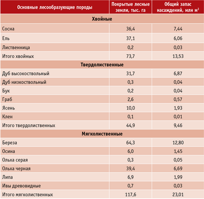 Таблица 1. Распределение площади лесов и запасов древесины по преобладающим породам и группам возраста