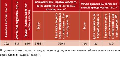Таблица 2. Организация использования лесов (заготовка древесины) в 2010 г