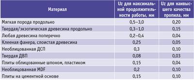 Таблица. Значения подачи (Uz) на зуб для твердосплавных пил при раскрое разных материалов