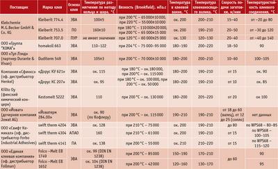 Посмотреть в PDF-версии журнала. Таблица 3. Технические характеристики и рекомендуемые условия работы с гранулированными клеями-расплавами для высокоскоростных станков (прямое кромкооблицовывание)