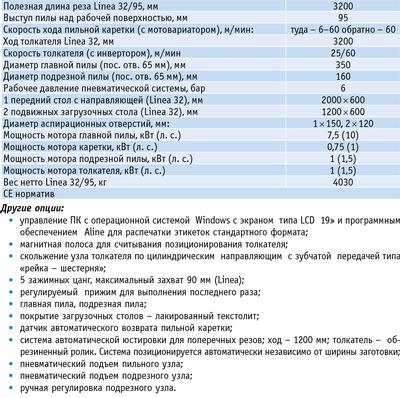Таблица 1. Технические характеристики раскроечного центра с ЧПУ ACM Linea 32/95
