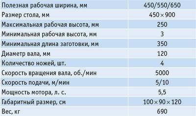 Таблица 2. Технические характеристики рейсмусового станка Griggio PS 43 Compact line
