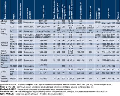 Посмотреть в PDF-версии журнала. Таблица. Фрезерные станки различных производителей (Artisman: 18АТ, 30T; Griggio S.p.A.: T 220, T 45 I, G 60, G 80; High Point: ML-125MS, ML-250TS, R-600, R-600T; Paoloni: Т160CL; Walter Meier AG: JWS-2700, JWS-2900; ИСС: ATS-1208; Кратон: WMM-1,5, WMM-2,25; «Станкостроитель»: ФСШ-1Ф)