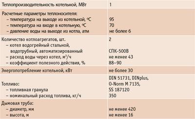 Таблица 1. Пеллетная котельная ООО «Союз»
