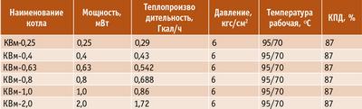 Таблица 2. Пеллетные котлы ООО «Балткотломаш»