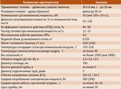 Таблица 3. Характеристики модульной котельной пеллетах фирмы «Поли-Ном» мощностью 50 кВт (с возможным расширением до 100 кВт – два котла по 50 кВт)