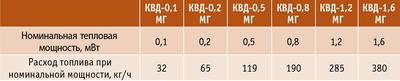 Таблица 4. Основные технические характеристики котлов «Экодрев» (г. Тверь) КВ