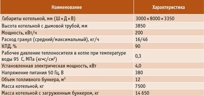 Таблица 5. Технические характеристики модульной пеллетной котельной в МДОУ «Колокольчик», пос. Высокий Мыс (Сургутский район ХМАО)