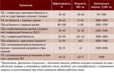 Таблица 1. Сравнение разных технологий производства электроэнергии из биомассы